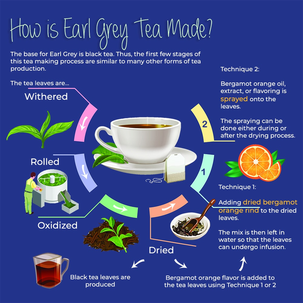 Earl Grey Tea Process